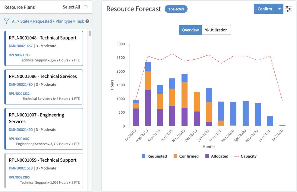 Employee Resource Capacity Planning