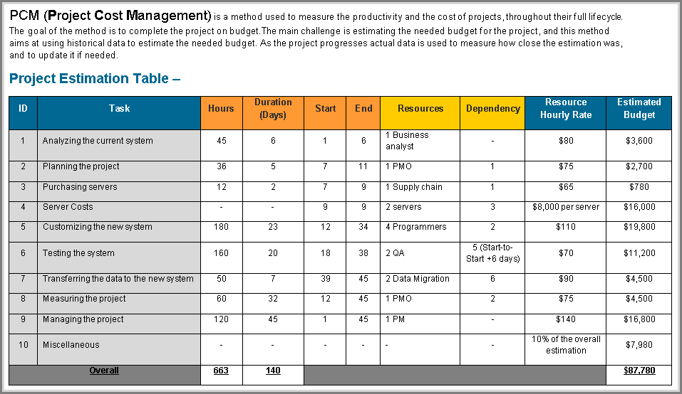 Project-Cost-Management-Template